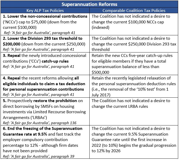 Focus Professional Group Superannuation Reforms Table